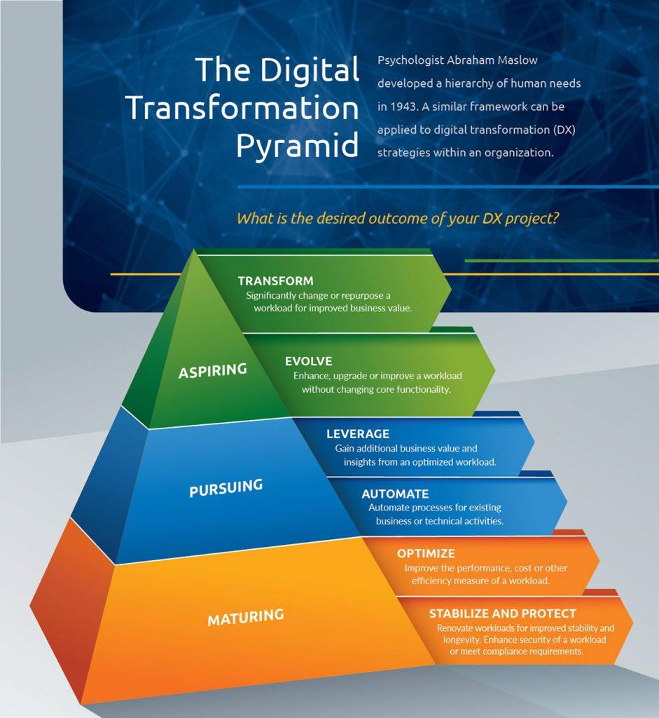 DX Pyramid Infographic V2