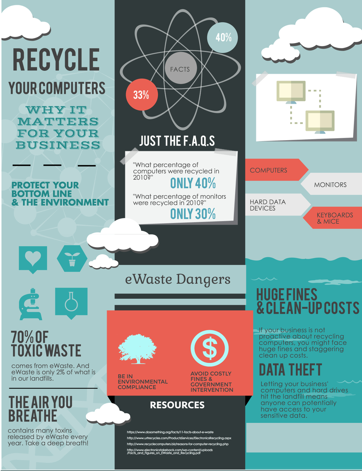 WHY YOUR BUSINESS SHOULD RECYCLE ELECTRONICS: PROTECTING THE ENVIRONMENT & YOUR BOTTOMLINE - PROTEK RECYCLING