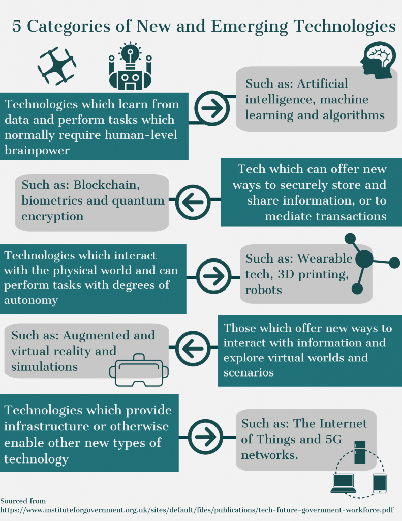 5 Categories of New and Emerging Technologies
